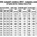 אוקטובר: ירידות משמעותיות בלינות ישראלים בארץ