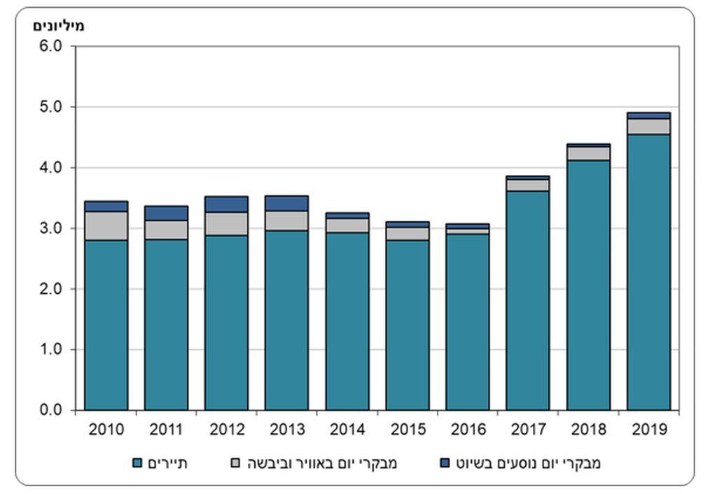 """כניסות מבקרים בשנים 2010-2019. מקור הלמ""""ס"""